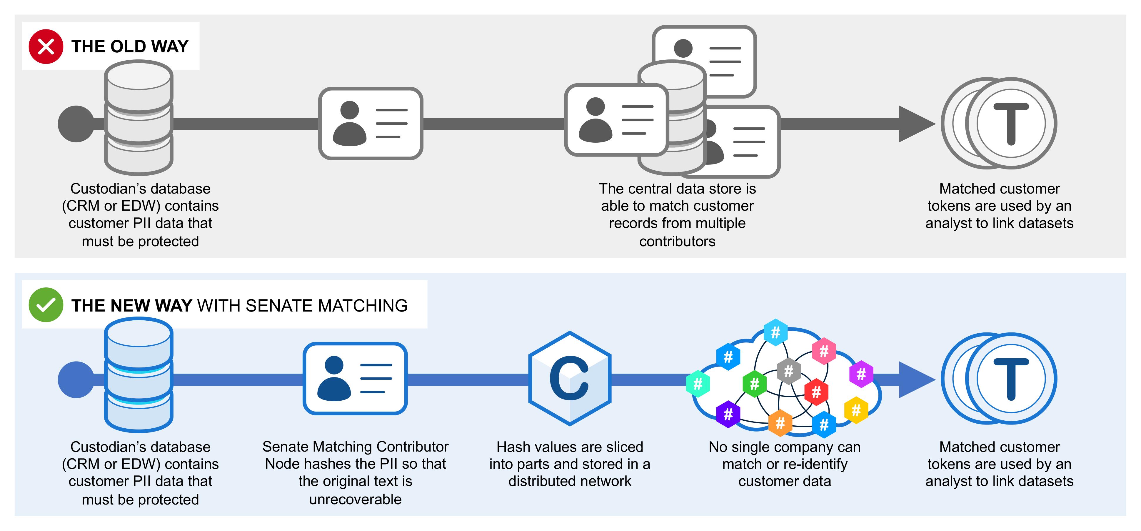 Data Republic Senate Matching decentralized method